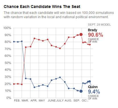 nate silver chart on Pat Quinn losing